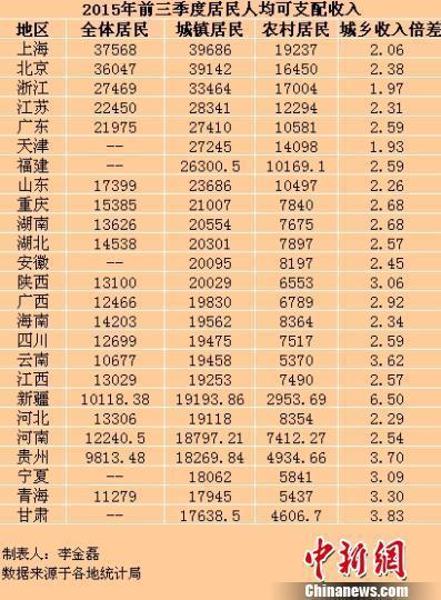 2015年前三季度上海人均收入超3万 居全国第