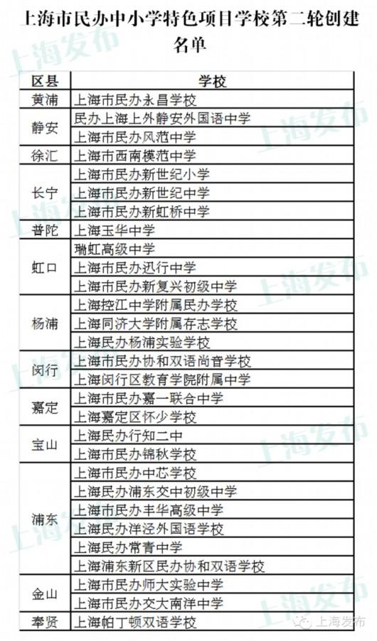 上海124所民办中小学、幼儿园参与创建|附名单我的小报小学生涯图片