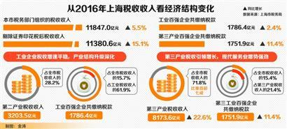 2012gdp税收_杭州去年GDP增幅领跑副省级城市今年目标增8%