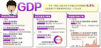 GDP同比增长6.8% 首季度上海经济显现改革实效