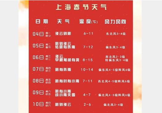 今天上海天气多云午前有霾 春节假期多降水