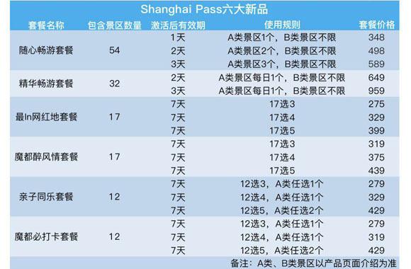 上海推出6款Shanghai Pass城市旅游套票