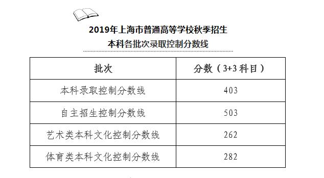 沪高考本科录取控制分数线403分 自主招生503分