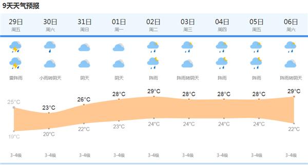 沪午后将有阵雨或雷雨 今夜风力大 周六也有雨