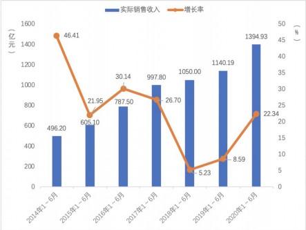 角色扮演类网游排行榜_中国网游市场突破百亿角色扮演类游戏成主流