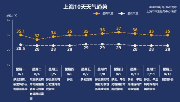 """""""台风雨""""要来了!上海傍晚或降暴雨,今天最高温32℃"""