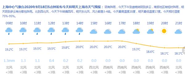 注意添衣!上海今天最高20℃ 阴有阵雨