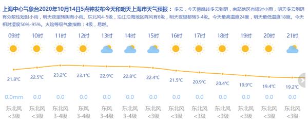 上海今日多云最高24度 阳光收敛雨水即将上线
