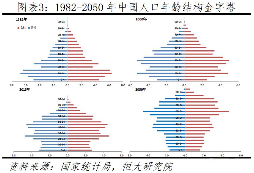"""人口老龄化加速应""""尽快放开三孩""""? 人口学专家:意义不大"""