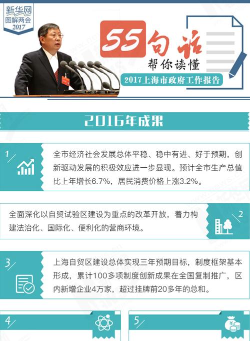 55句话帮你读懂2017上海市政府工作报告