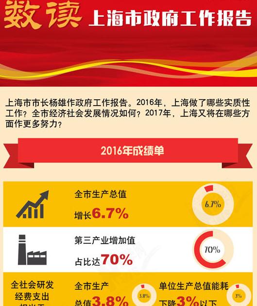 【数读】上海市政府工作报告