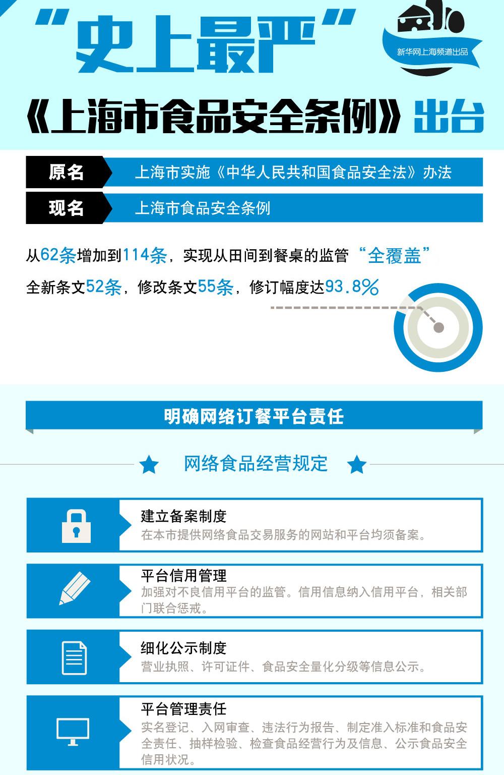 """【图解】""""史上最严""""《上海市食品安全条例》出台"""
