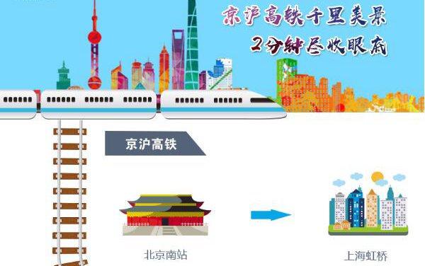 H5轻应用:京沪高铁千里美景 2分钟尽收眼底