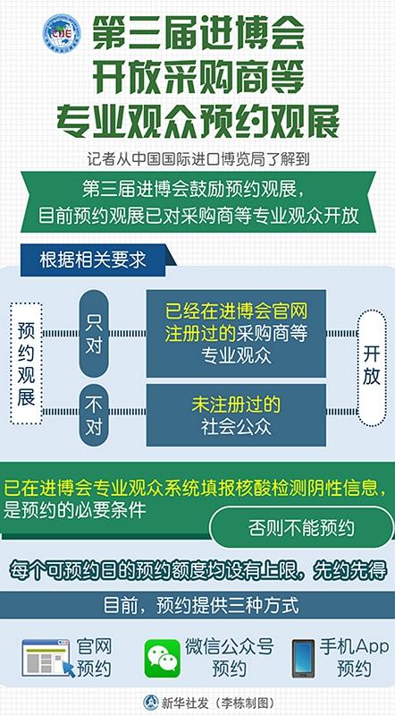 图表:第三届进博会开放采购商等专业观众预约观展