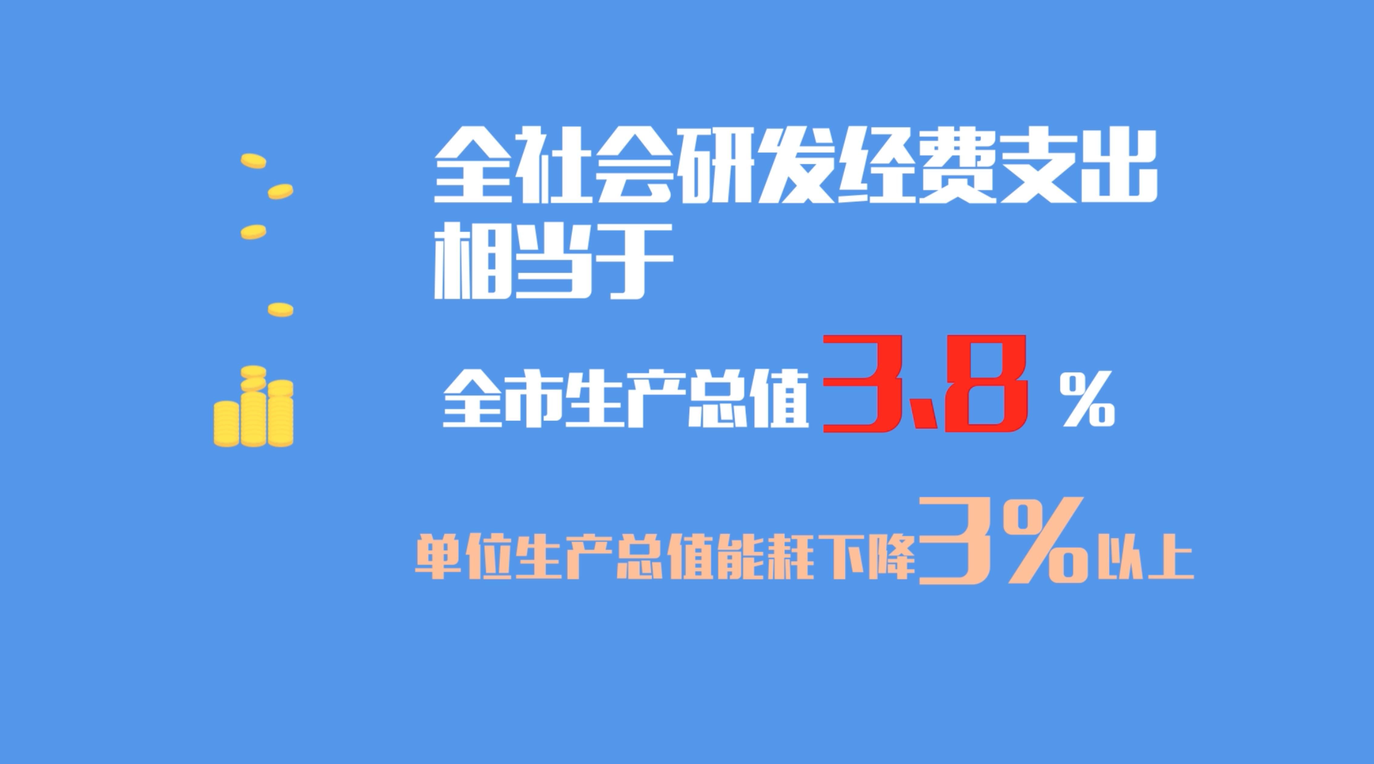 【动新闻】数读上海市政府工作报告