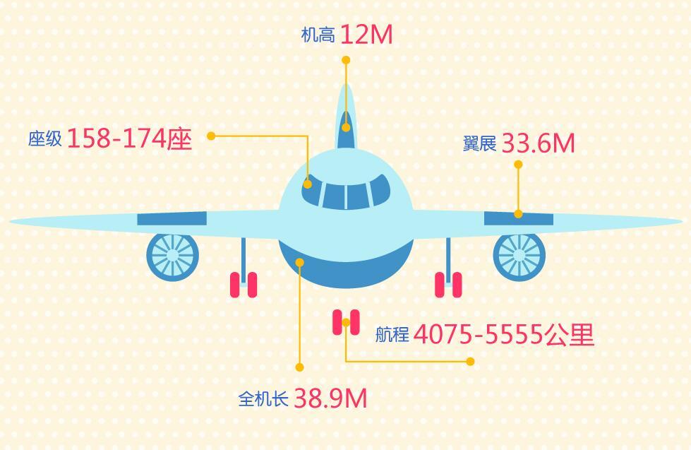 数读国产大飞机C919