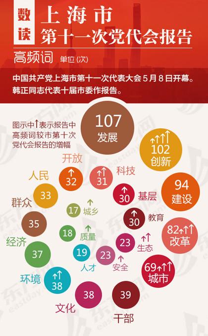 数读上海市第十一次党代会报告高频词