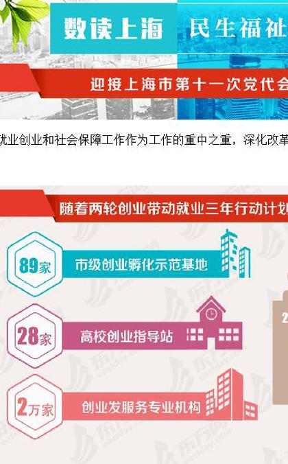 数读|最低工资五年增51% 上海交出亮眼民生改善成绩单