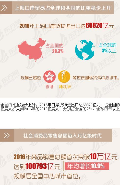 数读上海国际贸易中心建设:跨国总部营收利润显著