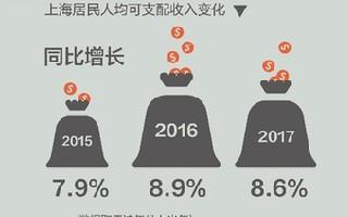 一图读懂:这半年上海经济发生了不同寻常的变化