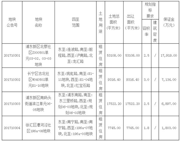 沪再推4幅租赁住宅用地 涉徐汇、浦东、长宁3区
