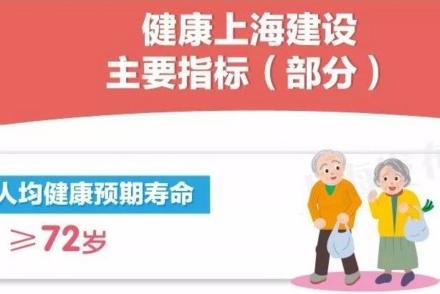 上海人2030年将享受哪些健康福利?一图看懂