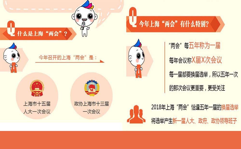 两会问答|今年上海两会的那些事,你知道吗?
