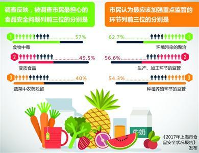 2017沪食品安全状况报告发布 总体合格率97.5%