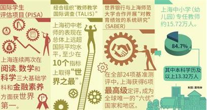 """联合国教科文组织批准在沪设立""""教师教育中心"""""""