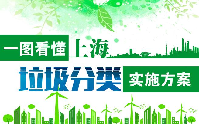 一图看懂上海垃圾分类实施方案