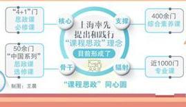 """上海高校思政课成大学生喜闻乐见""""网红课"""""""
