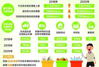 2020年:所有区生活垃圾分类全覆盖