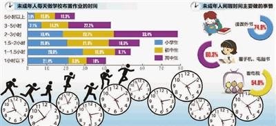 爱好多闲暇少 新一轮上海未成年人成长概貌出炉