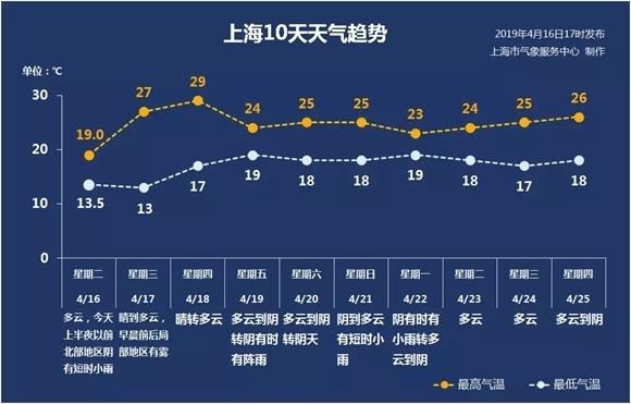 """升温来啦!上海今天气温""""奔三""""再尝初夏滋味"""