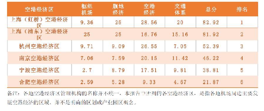 《2019长三角空港经济区(空港城市)发展指数报告》在沪发布