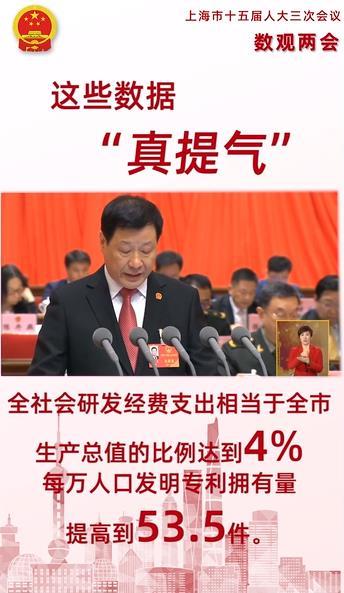 """【数读上海两会③】这些数据""""真提气"""""""