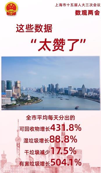 """【数读上海两会④】这些数据""""太赞了"""""""