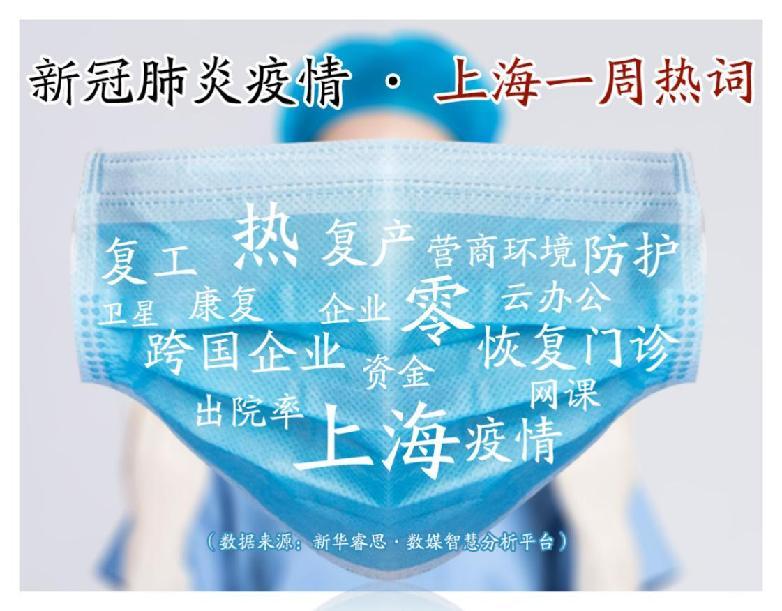 """睿思一刻·上海(3月1日):上海正在""""热""""起来"""