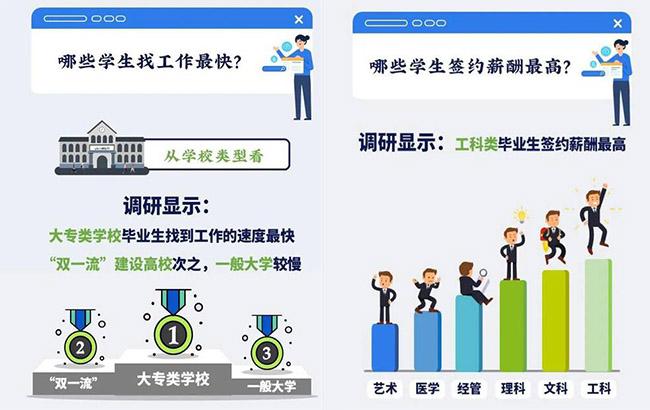 2020年上海大学生就业情况发布 什么专业最高薪?